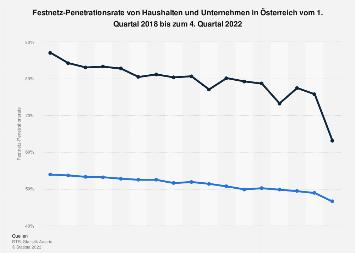 Festnetz-Penetrationsrate von Haushalten und Unternehmen in Österreich bis Q1 2017