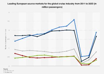 Leading European cruise industry passenger markets 2011-2017