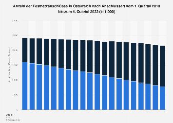 Festnetzanschlüsse in Österreich nach Anschlussart bis 2. Quartal 2017