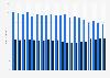 Endkundenumsätze aus Festnetz-Zugangsleistungen in Österreich bis 1. Quartal 2017
