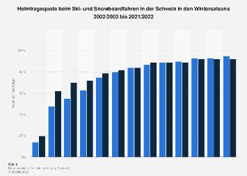 Helmtragequote beim Ski- und Snowboardfahren in der Schweiz bis 2015/16