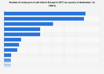 European cruise passengers by country of destination in 2015