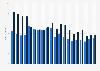 Endkundenumsätze aus Festnetz-Verbindungsleistungen in Österreich bis 4. Quartal 2017