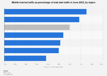 Share of mobile internet traffic in global regions 2018