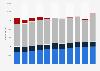 Eidgenössische Fachausweise in der Schweiz bis 2016