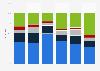 Sportaktivität der Schweizer Bevölkerung nach Erwerbsstatus 2014
