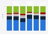 Sportaktivität der Schweizer Bevölkerung nach Haushaltsform 2014
