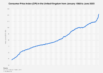 Inflation Rate Cpi In The United Kingdom Uk 2016 2018