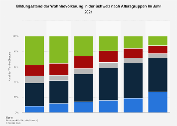 Bildungsstand der Bevölkerung in der Schweiz nach Altersgruppen 2016