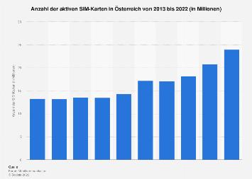 Anzahl der SIM-Karten in Österreich bis 2018