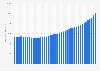 Anzahl genutzter SIM-Karten im Mobilfunkmarkt in Österreich bis 2018