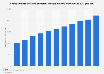 Average monthly income of migrant workers in China 2008-2018