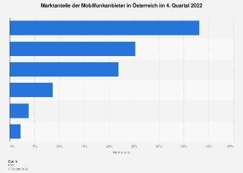 Marktanteile der Mobilfunkanbieter in Österreich 2017