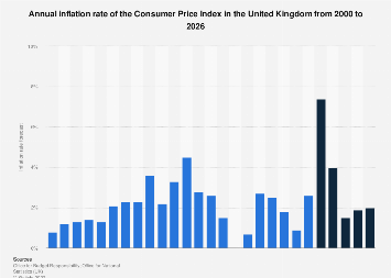 Inflation rate forecast (CPI) in the United Kingdom (UK) Q1 2018 to Q4 2019