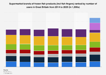 Leading supermarket brands of frozen fish in the UK 2014-2017, by number of users