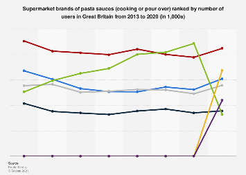 Leading supermarket brands of pasta sauces in the UK 2013-2016, by number of users