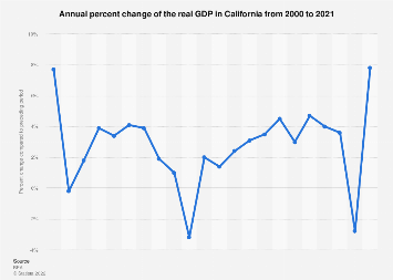 Annual growth of the real GDP in California 2000-2017