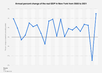 Annual growth of the real GDP in New York 2000-2016