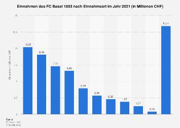 Einnahmen des FC Basel aus Tickets, Sponsoring, Merchandising und TV-Rechte bis 2017