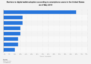 Barriers to digital wallet adoption in the United States 2017