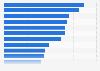 Ranking der Spiele mit den höchsten TV Quoten bei der WM 2014
