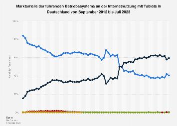 Anteile der Betriebssysteme an der Internetnutzung mit Tablets Deutschland bis 2019