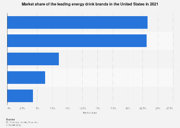 U.S. market share of leading energy drink brands 2017, based on dollar sales