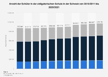 Schüler in der obligatorischen Schule in der Schweiz bis 2016/2017