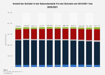 Schüler in der Sekundarstufe II in der Schweiz bis 2017/2018