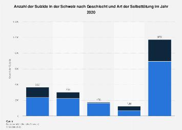 Anzahl der Suizide in der Schweiz nach Geschlecht und Art der Selbsttötung 2015
