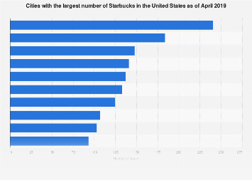 Cities with the largest number of Starbucks stores in the U.S. as of April 2019