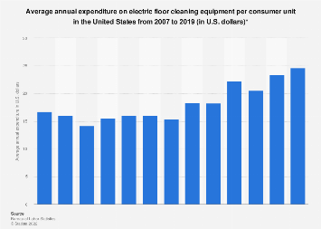 U.S. household expenditure on electric floor cleaning equipment 2007-2016