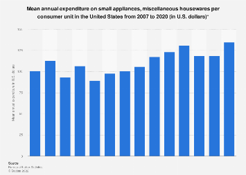 U.S. household expenditure on small appliances, miscellaneous housewares 2007-2016