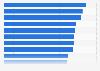 Ranking der impactstärksten TV-Spots in Österreich 2013
