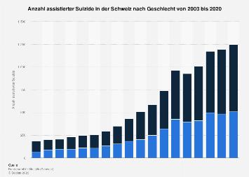 Anzahl assistierter Suizide in der Schweiz nach Geschlecht 2015