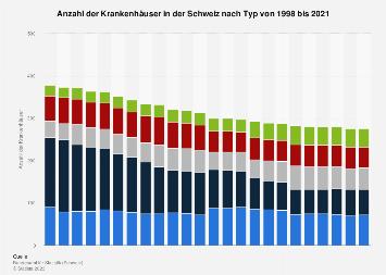 Krankenhäuser in der Schweiz nach Typ bis 2017
