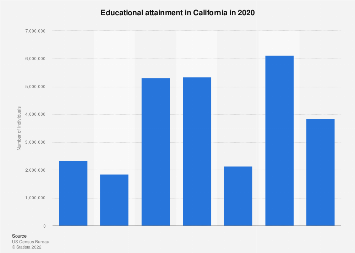 Educational attainment in California in 2016
