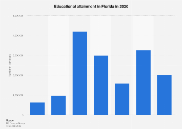 Educational attainment in Florida in 2016