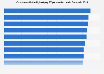 Pay TV penetration in Europe 2015, by country
