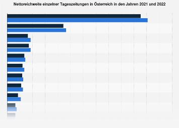 Nettoreichweite einzelner Tageszeitungen in Österreich 2016/17