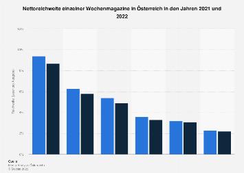 Nettoreichweiten der Wochenmagazine in Österreich 2016/17