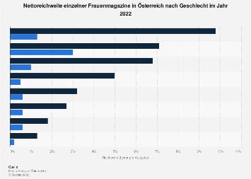Nettoreichweite der Frauenmagazine in Österreich nach Geschlecht 2018