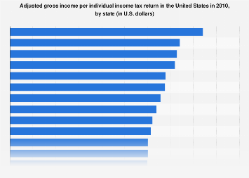 Adjusted gross income per individual income tax return in the U.S. 2010, by state