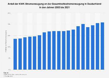 Kraft-Wärme-Kopplung - Anteil an der Stromerzeugung in Deutschland bis 2017