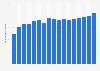 Anzahl der Mitarbeiter von Cisco Systems bis 2018