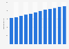 Kreditvolumen privater Haushalte in der Schweiz bis 2016