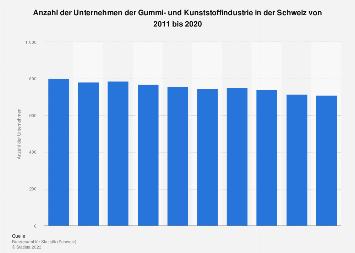 Unternehmen der Gummi- und Kunststoffindustrie in der Schweiz bis 2016