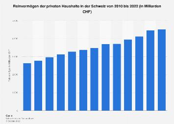 Reinvermögen privater Haushalte in der Schweiz bis 2015