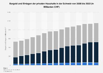 Bargeld und Einlagen der privaten Haushalte in der Schweiz bis 2017