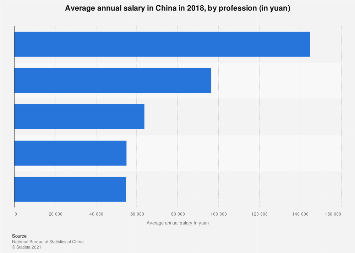 Average annual salary in China 2018, by profession